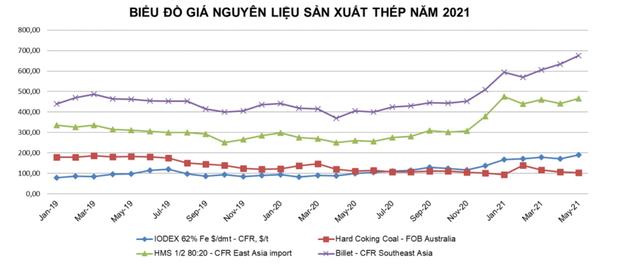 Tiêu thụ thép tăng mạnh hơn 40% trong 4 tháng đầu năm - Ảnh 1.