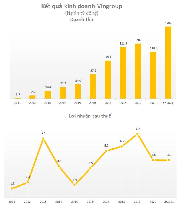 Vingroup đặt kế hoạch 7,2 tỷ USD doanh thu năm 2021, chia cổ tức tỷ lệ 12,5% bằng cổ phiếu - Ảnh 1.