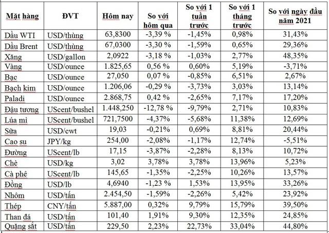 Thị trường ngày 14/5: Giá dầu quay đầu giảm 3%, quặng sắt giảm gần 10%, vàng tăng trở lại - Ảnh 1.