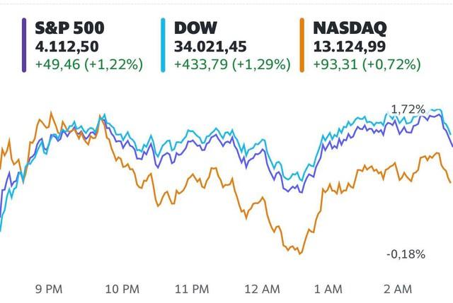 Dòng tiền bắt đáy nhập cuộc, Dow Jones có lúc tăng hơn 500 điểm - Ảnh 1.
