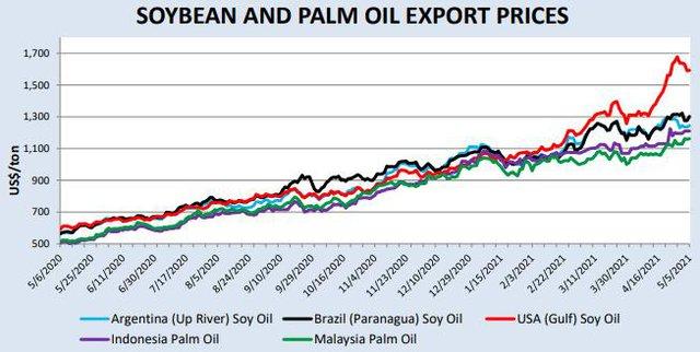 Nguy cơ 'sốt' giá sôcôla và mỹ phẩm do giá dầu cọ đã vượt 1.000 USD/tấn - Ảnh 1.