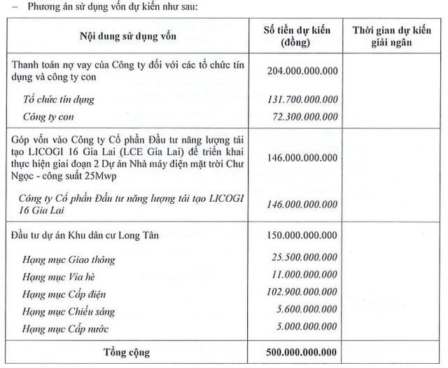 Licogi 16 (LCG) thông qua phương án phát hành hơn 59 triệu cổ phiếu tăng vốn - Ảnh 2.