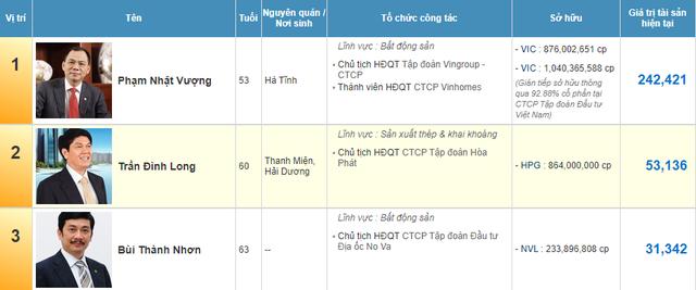 NVL tăng phiên thứ 3 liên tiếp, ông Bùi Thành Nhơn vào TOP 3 người giàu nhất sàn chứng khoán Việt Nam - Ảnh 2.