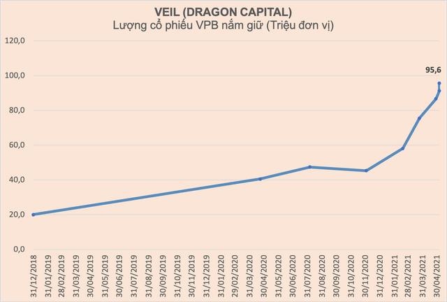 Liên tục gom mạnh từ đầu năm, Dragon Capital đã nắm giữ lượng cổ phiếu VPB trị giá 8.400 tỷ đồng - Ảnh 2.