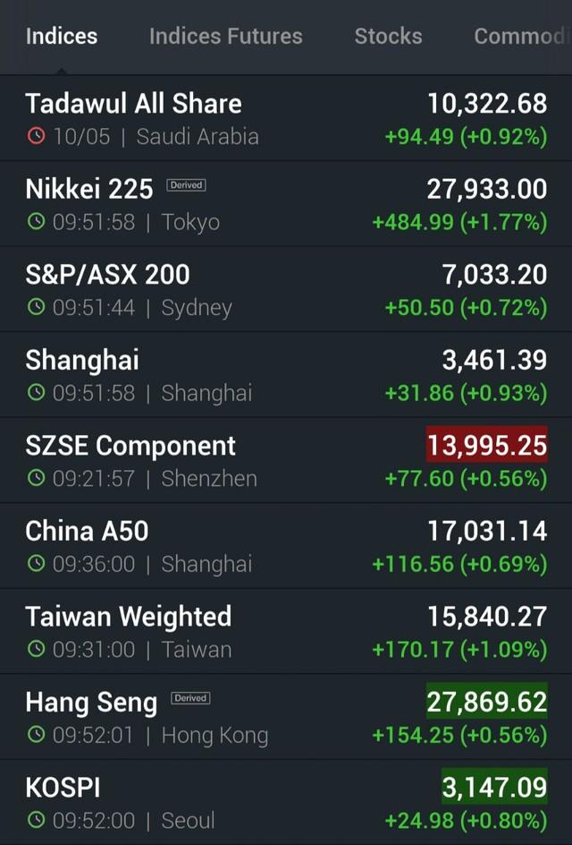 Chứng khoán châu Á xanh mướt, Nikkei tăng gần 500 điểm, cổ phiếu Alibaba ngược dòng giảm 5% - Ảnh 1.