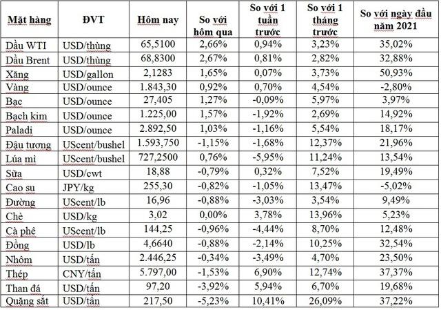 Thị trường ngày 15/5: Giá dầu và vàng tăng, trong khi đồng, quặng sắt, thép… đồng loạt giảm - Ảnh 1.