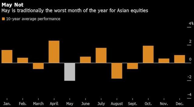 Chứng khoán Châu Á giảm mạnh nhất trong hơn 1 năm, có dấu hiệu mất đà - Ảnh 1.