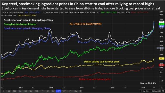 Ngành xây dựng Trung Quốc giảm mua vật liệu vì không chịu nổi giá thép cao như hiện nay - Ảnh 1.