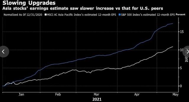 Chứng khoán Châu Á giảm mạnh nhất trong hơn 1 năm, có dấu hiệu mất đà - Ảnh 3.