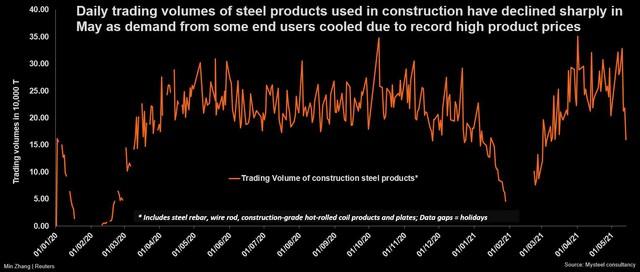 Ngành xây dựng Trung Quốc giảm mua vật liệu vì không chịu nổi giá thép cao như hiện nay - Ảnh 2.