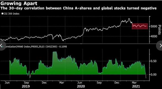 Chứng khoán Châu Á giảm mạnh nhất trong hơn 1 năm, có dấu hiệu mất đà - Ảnh 4.