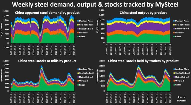 Ngành xây dựng Trung Quốc giảm mua vật liệu vì không chịu nổi giá thép cao như hiện nay - Ảnh 3.
