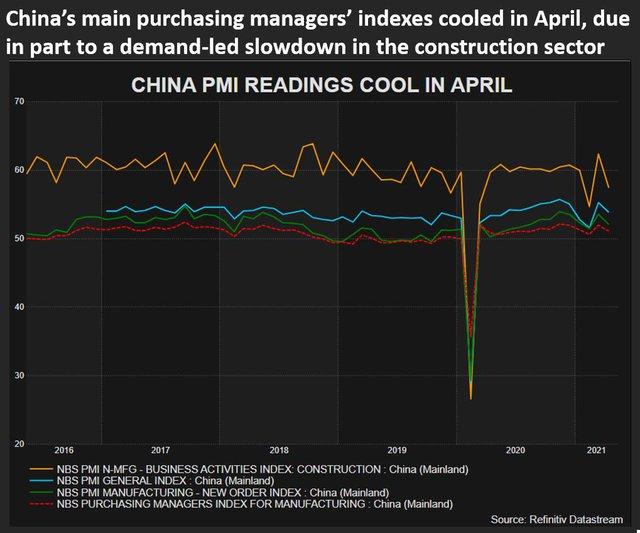 Ngành xây dựng Trung Quốc giảm mua vật liệu vì không chịu nổi giá thép cao như hiện nay - Ảnh 4.