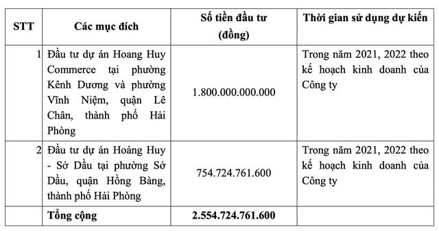 ĐHĐCĐ Tài chính Hoàng Huy (TCH): Bước vào chu kỳ lợi nhuận nghìn tỷ nhờ đẩy mạnh đầu tư bất động sản - Ảnh 3.