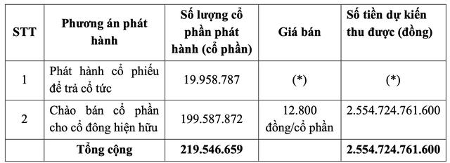 ĐHĐCĐ Tài chính Hoàng Huy (TCH): Bước vào chu kỳ lợi nhuận nghìn tỷ nhờ đẩy mạnh đầu tư bất động sản - Ảnh 2.