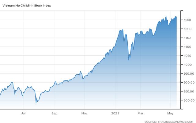 Khối ngoại bán ròng kỷ lục hơn 20.000 tỷ đồng từ đầu năm, vượt xa lượng bán ròng trong cả năm 2020 - Ảnh 3.