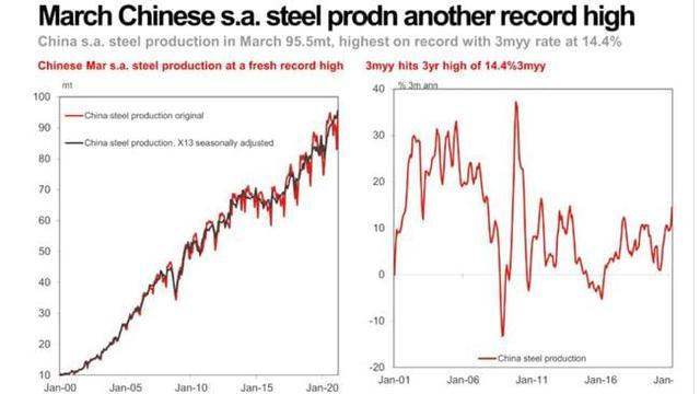 Diễn biến bất thường của thị trường sắt thép có liên quan đến cam kết cắt giảm sản lượng của Trung Quốc? - Ảnh 1.