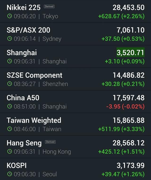 Sau đợt bán tháo, Taiex của Đài Loan phục hồi 3%, chứng khoán châu Á xanh mướt - Ảnh 1.