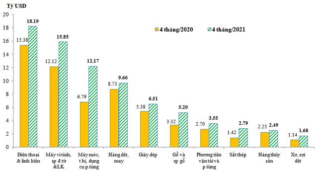 Doanh nghiệp FDI tiếp tục dẫn dắt tăng trưởng xuất khẩu - Ảnh 1.