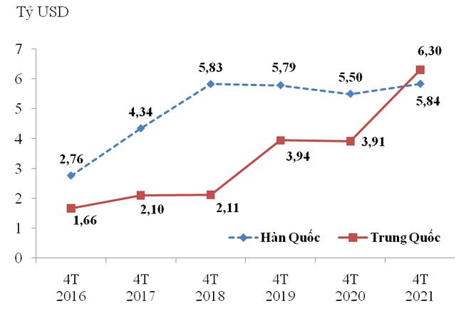 Doanh nghiệp FDI tiếp tục dẫn dắt tăng trưởng xuất khẩu - Ảnh 2.