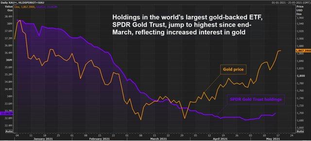 Giá vàng vọt lên mức cao nhất 4 tháng do USD yếu và lo ngại lạm phát, dầu mỏ cũng lập đỉnh 2 tháng - Ảnh 1.