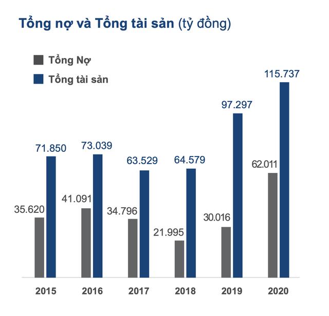 Đằng sau thương vụ 400 triệu USD của Alibaba và Baring vào Masan, hàng loạt thương vụ tăng vốn tiếp theo nhằm tăng cường sức khoẻ tài chính? - Ảnh 4.