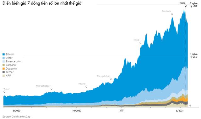 Từ Bitcoin đến Dogecoin: Động lực thực sự thúc đẩy đà tăng là gì và đâu là tương lai của thị trường tiền số? - Ảnh 1.