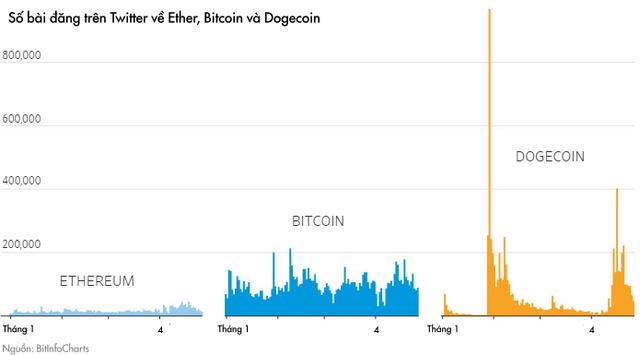 Từ Bitcoin đến Dogecoin: Động lực thực sự thúc đẩy đà tăng là gì và đâu là tương lai của thị trường tiền số? - Ảnh 2.