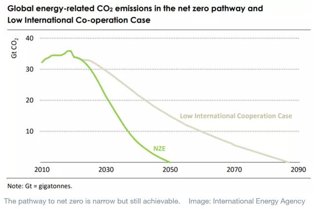 Financial Times: IEA kêu gọi các nước lập tức ngừng sản xuất nhiên liệu hóa thạch - Ảnh 1.