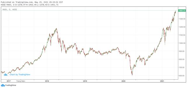 """Trong khi VN-Index vẫn """"loay hoay"""", VN30 Index đã vượt 1.400 điểm, xác lập đỉnh cao mới - Ảnh 2."""