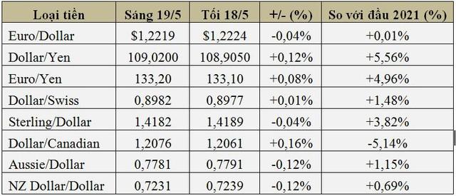 USD thấp nhất 2,5 tháng do lo ngại Fed nâng lãi suất - Ảnh 1.
