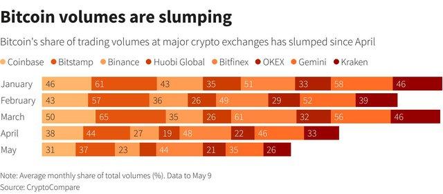 """""""Altcoin"""" đang áp đảo bitcoin nhưng nhà đầu tư hãy cẩn trọng - Ảnh 2."""