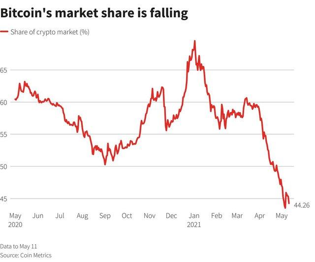 """""""Altcoin"""" đang áp đảo bitcoin nhưng nhà đầu tư hãy cẩn trọng - Ảnh 3."""