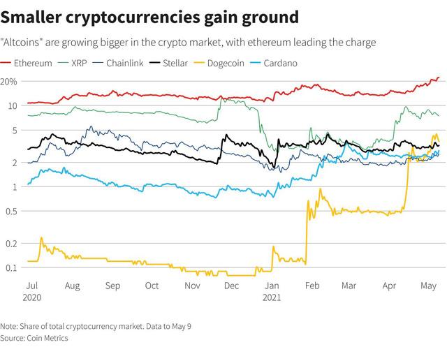 """""""Altcoin"""" đang áp đảo bitcoin nhưng nhà đầu tư hãy cẩn trọng - Ảnh 4."""