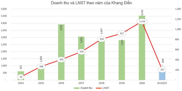 Khang Điền thông qua phương án phát hành 56 triệu cổ phiếu trả cổ tức - Ảnh 2.