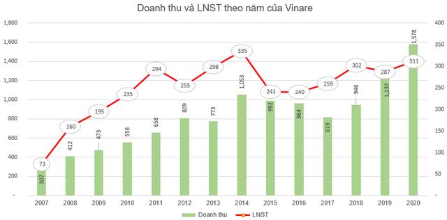 Vinare (VNR) triển khai phương án phát hành 19 triệu cổ phiếu thưởng - Ảnh 2.