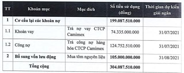 Camimex (CMX) chào bán 30 triệu cổ phiếu cho cổ đông hiện hữu, tăng vốn điều lệ gấp đôi - Ảnh 1.