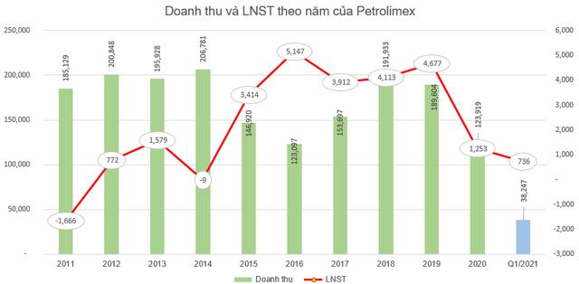 Petrolimex (PLX) dự chi gần 1.500 tỷ đồng trả cổ tức cho cổ đông - Ảnh 2.
