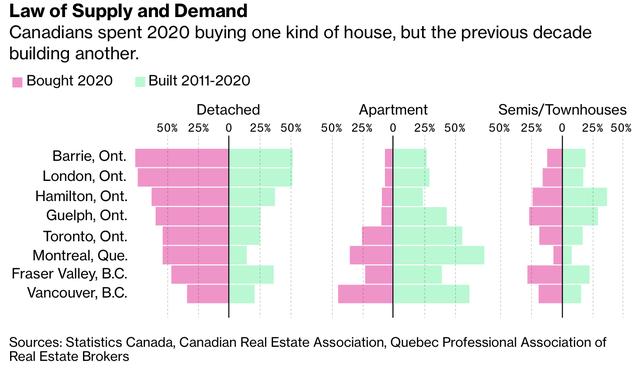 Quốc gia có diện tích lớn thứ 2 thế giới không đủ đất để bán, thị trường bất động sản nóng chưa từng có  - Ảnh 1.