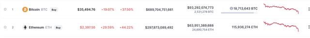 Bitcoin có lúc rơi khỏi mốc 30.000 USD, chứng khoán Mỹ rực lửa - Ảnh 1.