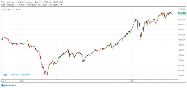 """Trong khi VN-Index vẫn """"loay hoay"""", VN30 Index đã vượt 1.400 điểm, xác lập đỉnh cao mới - Ảnh 1."""