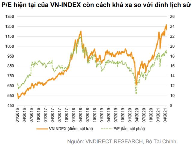 """VNDIRECT: Rủi ro """"Sell in May"""" gia tăng, VN-Index có thể về dưới 1.200 điểm trong tháng 5 - Ảnh 1."""