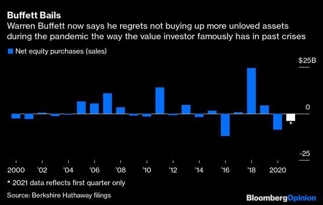 Từng khuyên nhà đầu tư đừng đặt cược chống lại nước Mỹ, Warren Buffett bán ròng khi thị trường tăng mạnh và đang hối tiếc vì ôm quá nhiều tiền mặt - Ảnh 1.