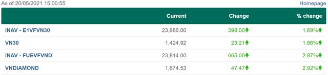 Mặc cho chỉ số Vndiamond tăng gần 3%, chứng chỉ Diamond ETF chỉ tăng vỏn vẹn 0,6% trong phiên 20/5 - Ảnh 1.