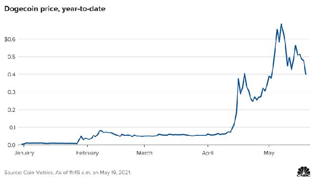 Bitcoin đột ngột biến động như tàu lượn siêu tốc, nguyên nhân do đâu? - Ảnh 1.