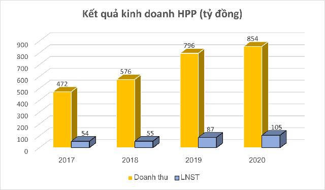 Cổ phiếu của công ty cung cấp sơn cho Hòa Phát, Hoa Sen tăng gần gấp đôi từ đầu năm - Ảnh 1.