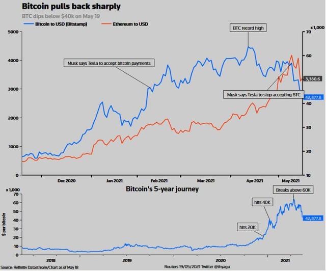 Bitcoin diễn biến tệ nhất trong lịch sử của giới tài chính, nên bán hay mua vào lúc này? - Ảnh 2.