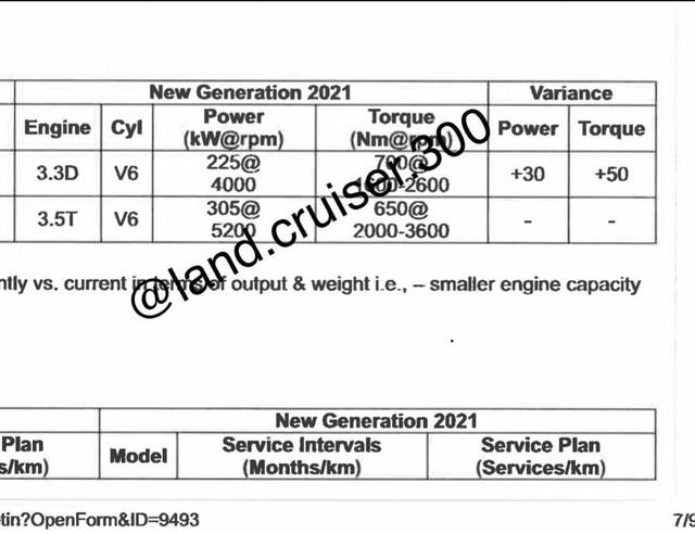 Lộ thông tin động cơ Toyota Land Cruiser 2022: Máy xăng V6 mạnh hơn V8 cũ, thêm cả loại diesel mới  - Ảnh 2.