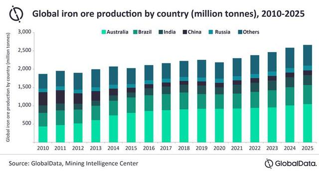 Sản lượng quặng trên toàn cầu sẽ hồi phục nhanh - Ảnh 1.