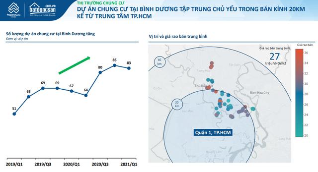 Không phải TPHCM, giá chung cư tại địa phương này đang dần tiệm cận căn hộ tại Hà Nội - Ảnh 1.